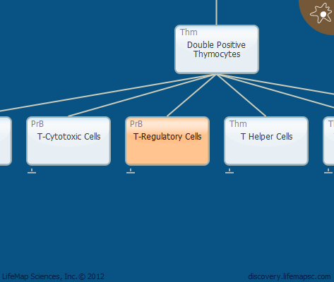 T-Regulatory Cells